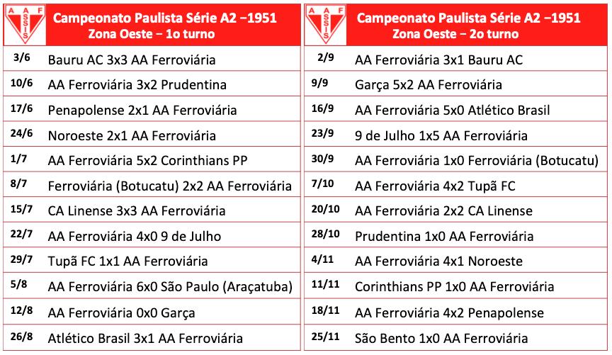 Série A2 - 1951