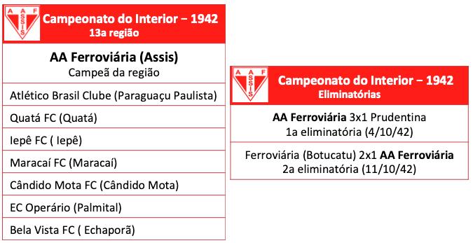 Campeonato do Interior 1942