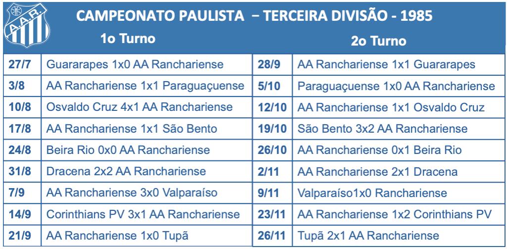 Terceira Divisão 1985