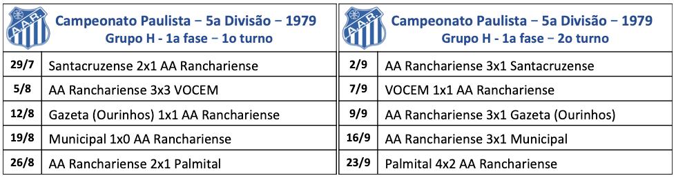Campeonato Paulista - 5a divisão - 1979
