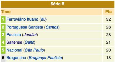 Série A2 - 1984 - 1a fase