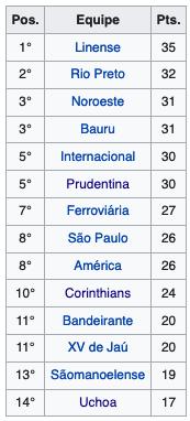 Séire Branca do Campeoanto Paulista da segunda divisão 1948