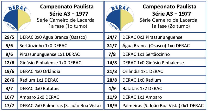 Campeonato Paulista - Série A3 - 1977