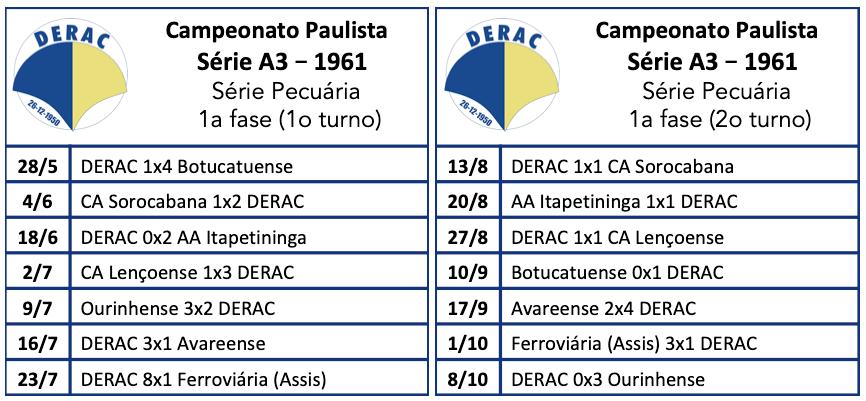 Campeonato Paulista - Série A3 - 1961