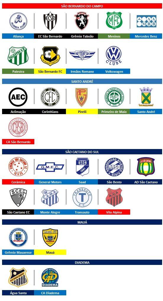 Mapa do futebol do ABC