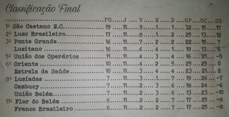 Classificação a3 1930