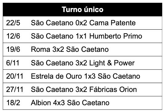 Paulista A2 - 1932