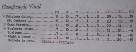 Classificação Grupo 1 - Paulista série A2 - 1933