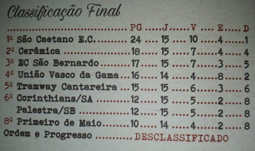 São Caetano EC campeão da série A2 1940