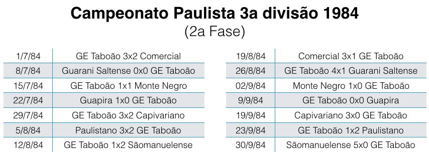 Campeonato Paulista 3a divisão de 1984