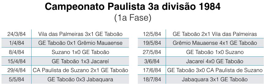 Campeonato Paulista 3a divisão - 1984