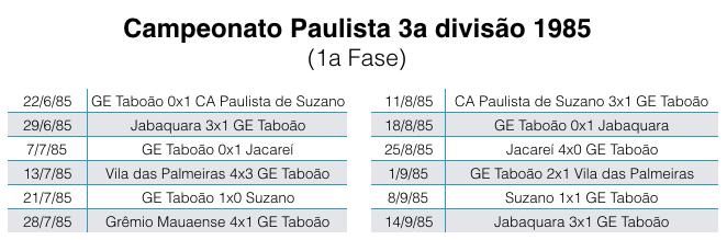Campeonato Paulista da 3a divisão - 1985