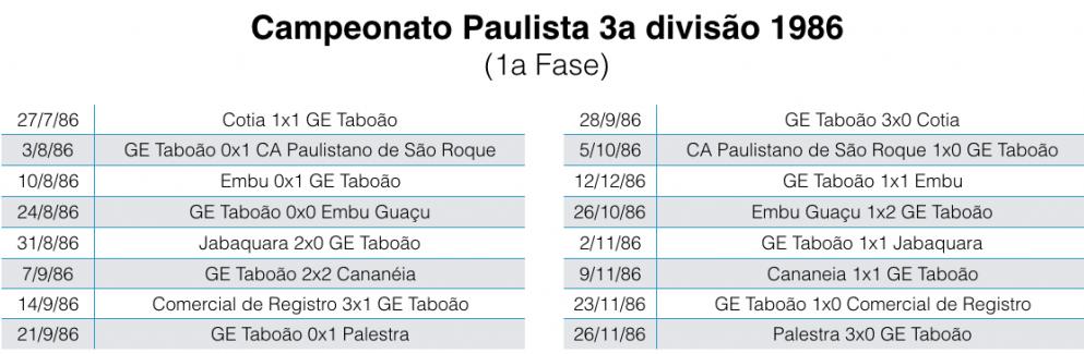Campeonato Paulista da 3a divisão - 1986