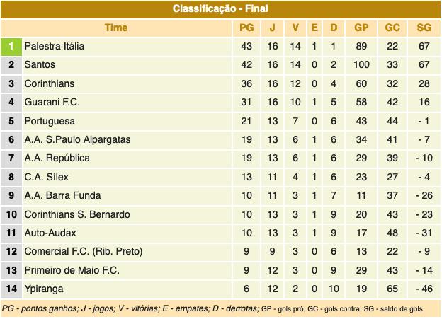 Campeonato Paulista 1927