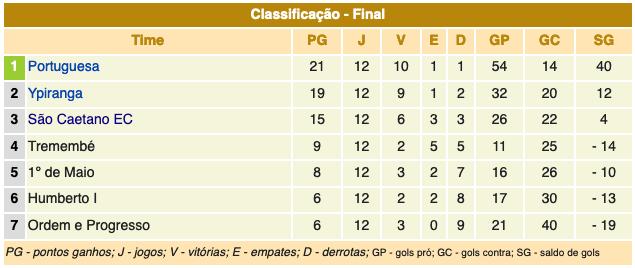 Série A1 - 1936 - Classificação
