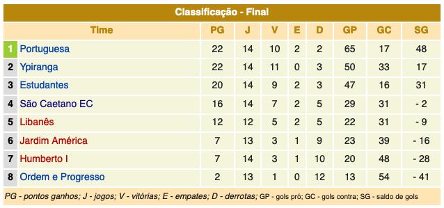 Campeonato Paulista série A1 - 1935