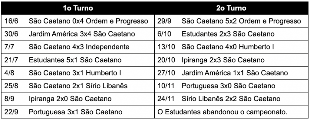 Campeonato Paulista 1935