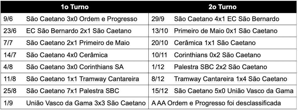 São Caetano EC campeão da série A2 - 1940