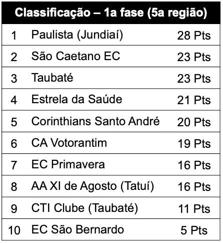 Classificação 1a fase (5a região)