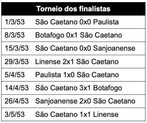 Torneio dos finalistas
