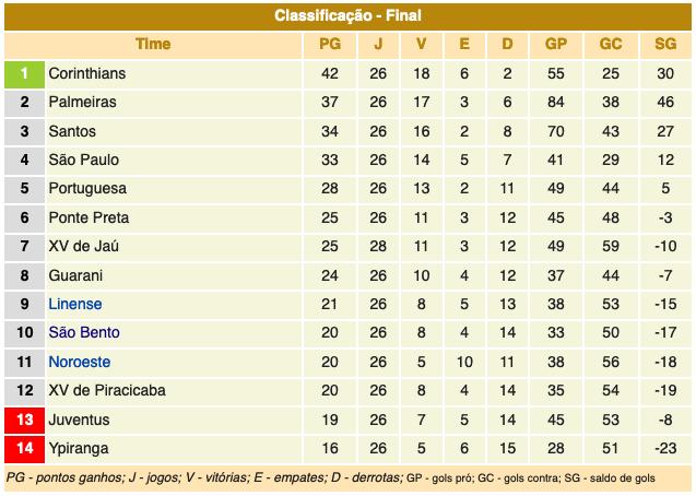 Classificação do campeonato paulista 1954
