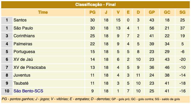 Série Azul - Campeonato Paulista 1956
