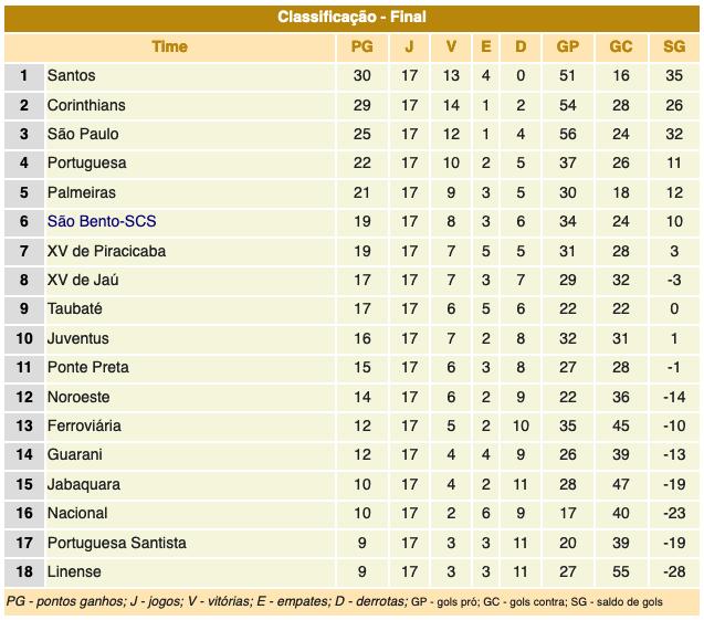 Campeonato Paulista série A1 - 1956