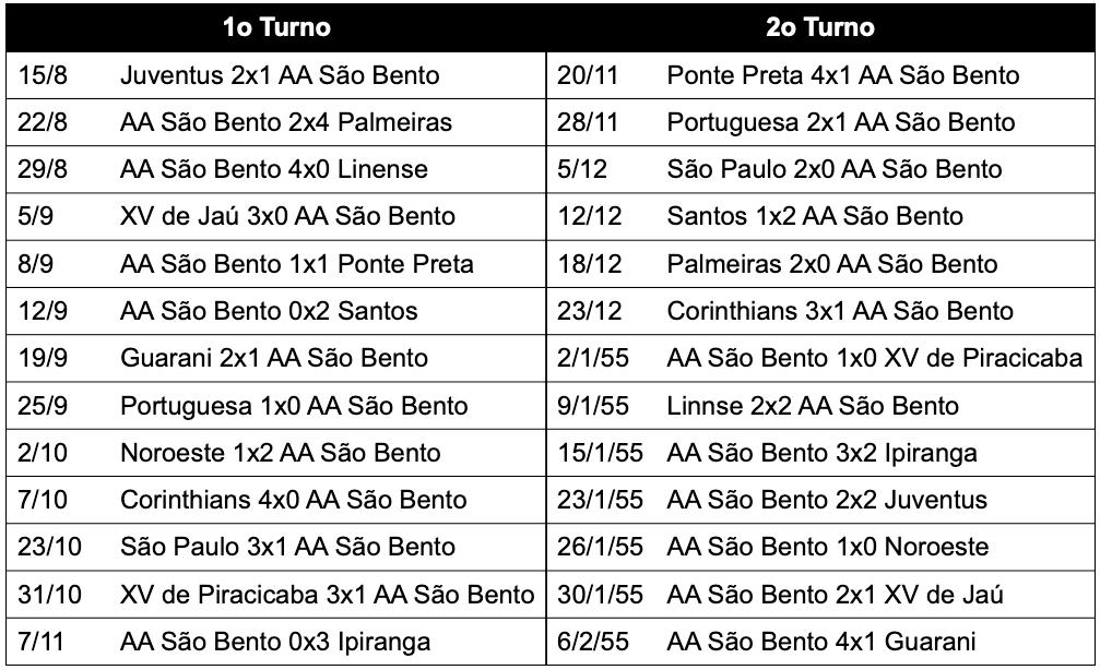 Campeonato Paulista - série A1 1954