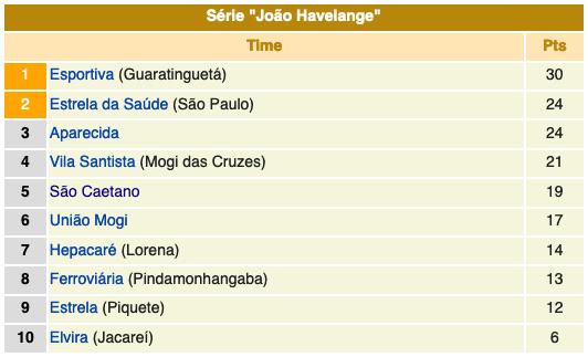 Classificação grupo João Havelange - cmpeonato paulista série a2 - 1959