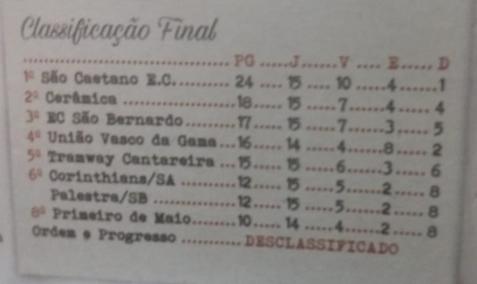 Classificação divisão intermediária 1940