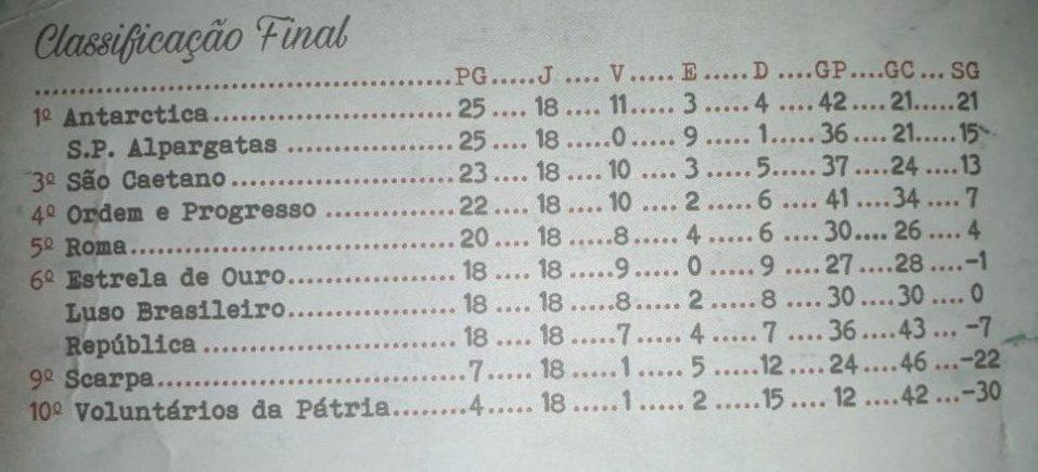 Tabela paulista a2 - 1931