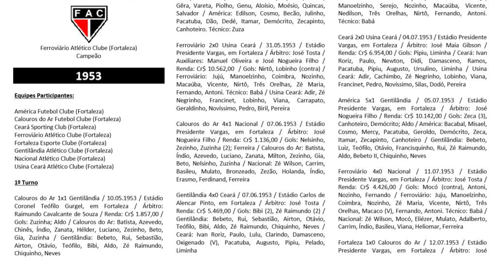 História do Campeonato Cearense 1915 - 1985