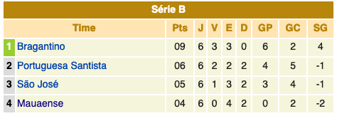 Campeonato Paulista série A2 - 1986