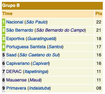 Campeonato Paulista série A2 - 197