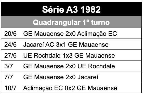 Campeonato Paulista série A3 - 1982