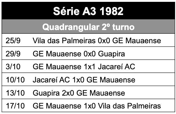 Quadrangular 2o turno - série A3 1982