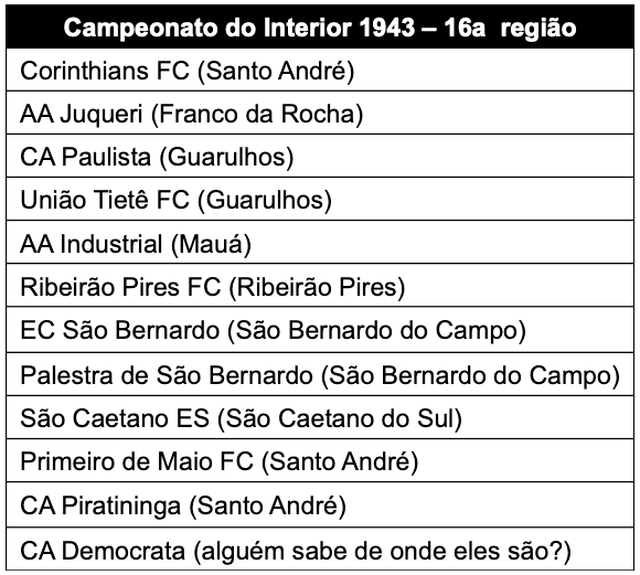 Campeonato Paulista do Interior - 1943