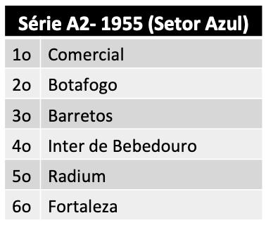 Série A2 - 1955