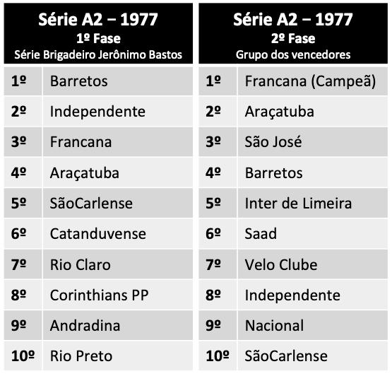 série A2 - 1977