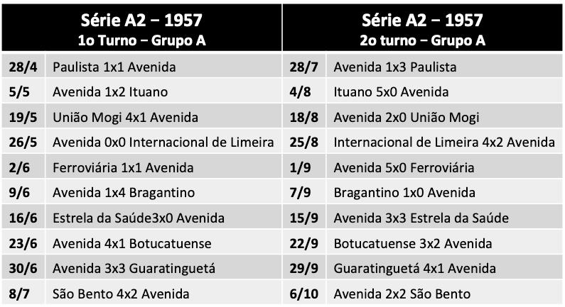 Série A2 - 1957