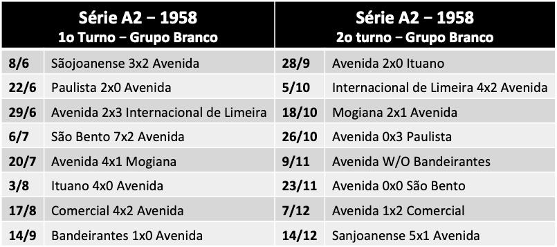 Série A2 de 1958
