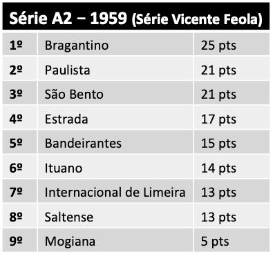 Série A2 - 1959