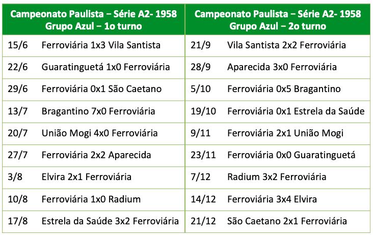 Campeonato Paulista - Série A2 - 1958