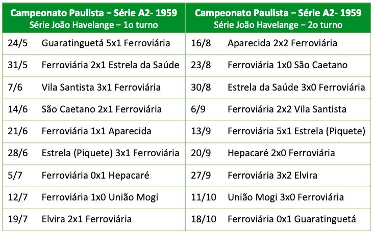 Campeonato Paulista - Série A2 - 1959