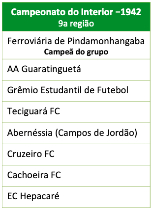 Campeonato do inteiro - 1942