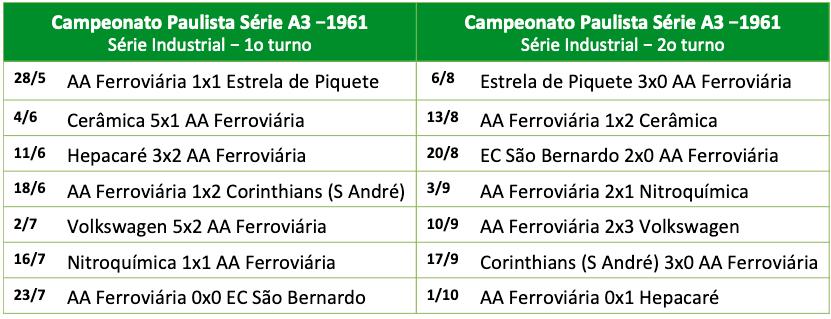 Campeonato Paulista Série A3 - 1961