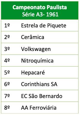 Campeonato Paulista Série A3 1961