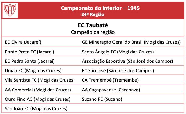 Campeonato do Interior de 1945