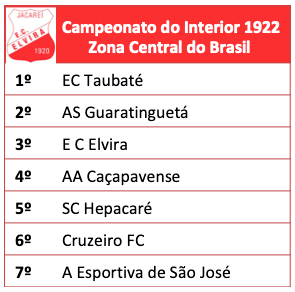 Campeonato Paulista do interior 1922