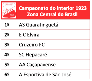 Campeonato do Interior 1923